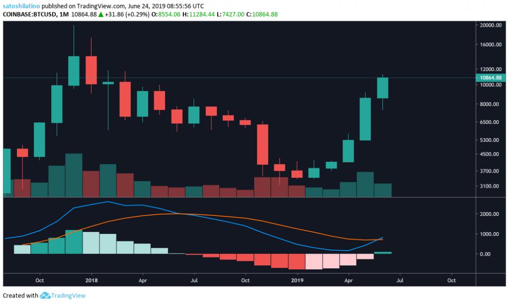 Bitcoin USD TradingView Price