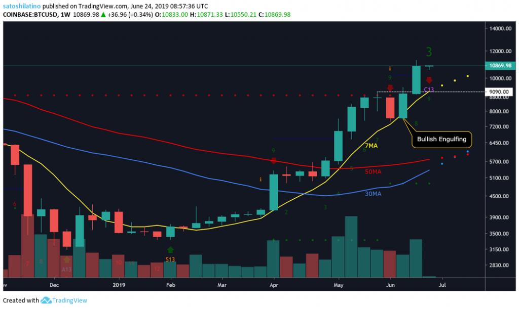 BTC USD Price TradingView Chart