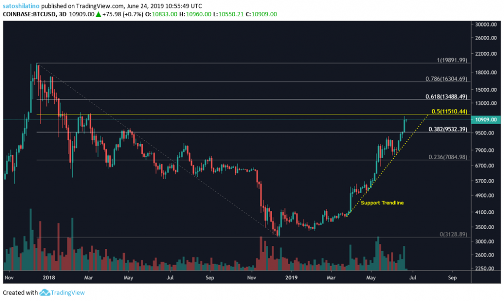 Bitcoin USD Price TradingView 3