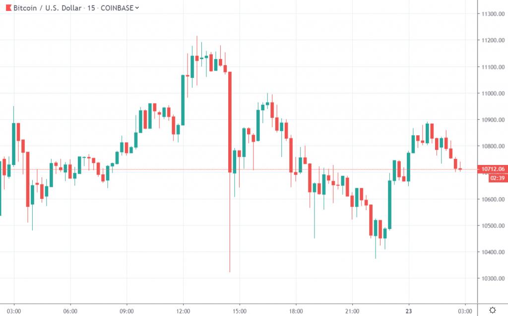 Bitcoin USD on TradingView