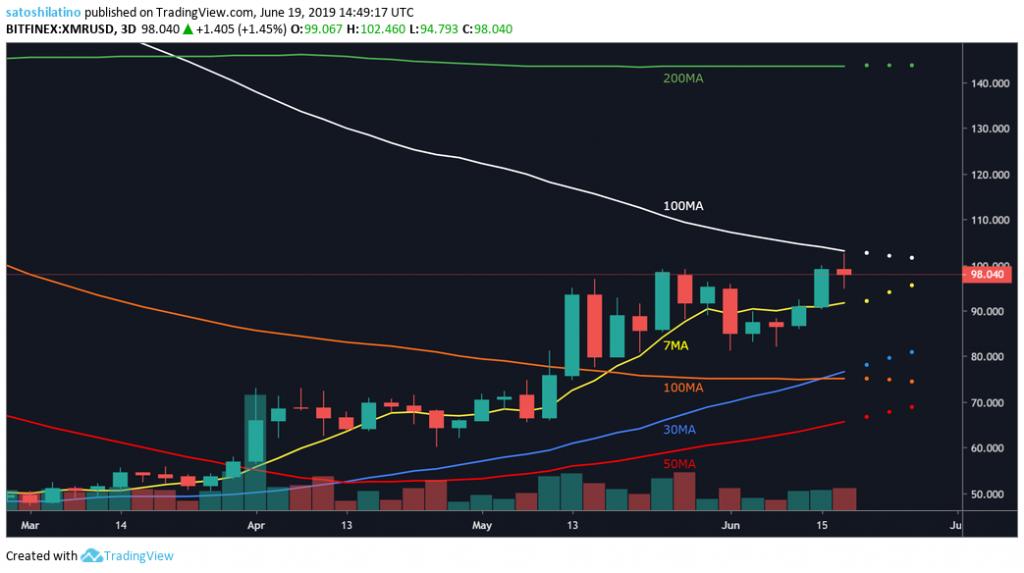 Monero price chart on TradingView