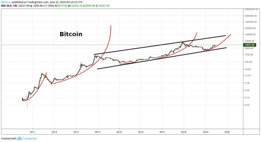 Bitcoin Parabolic Advance