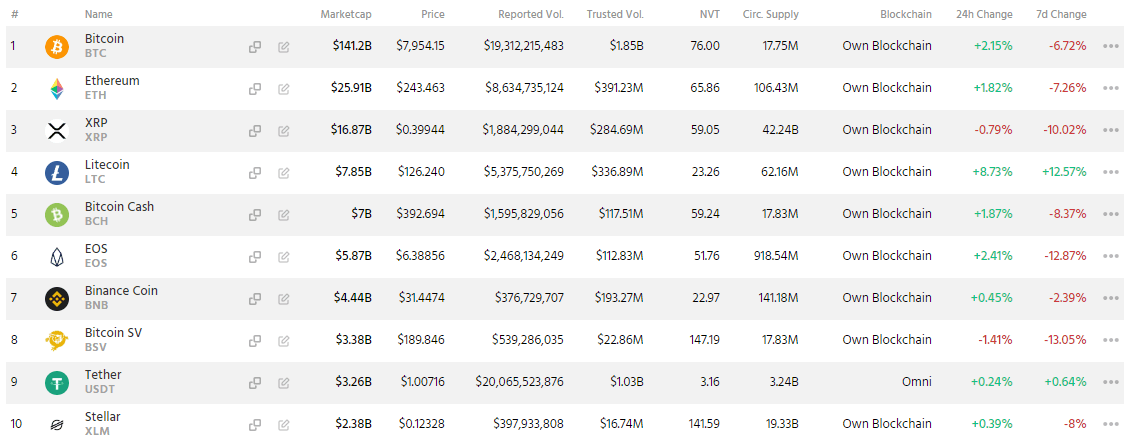 Eight out of the top 10 crypto assets in the past 24 hours are on the rise