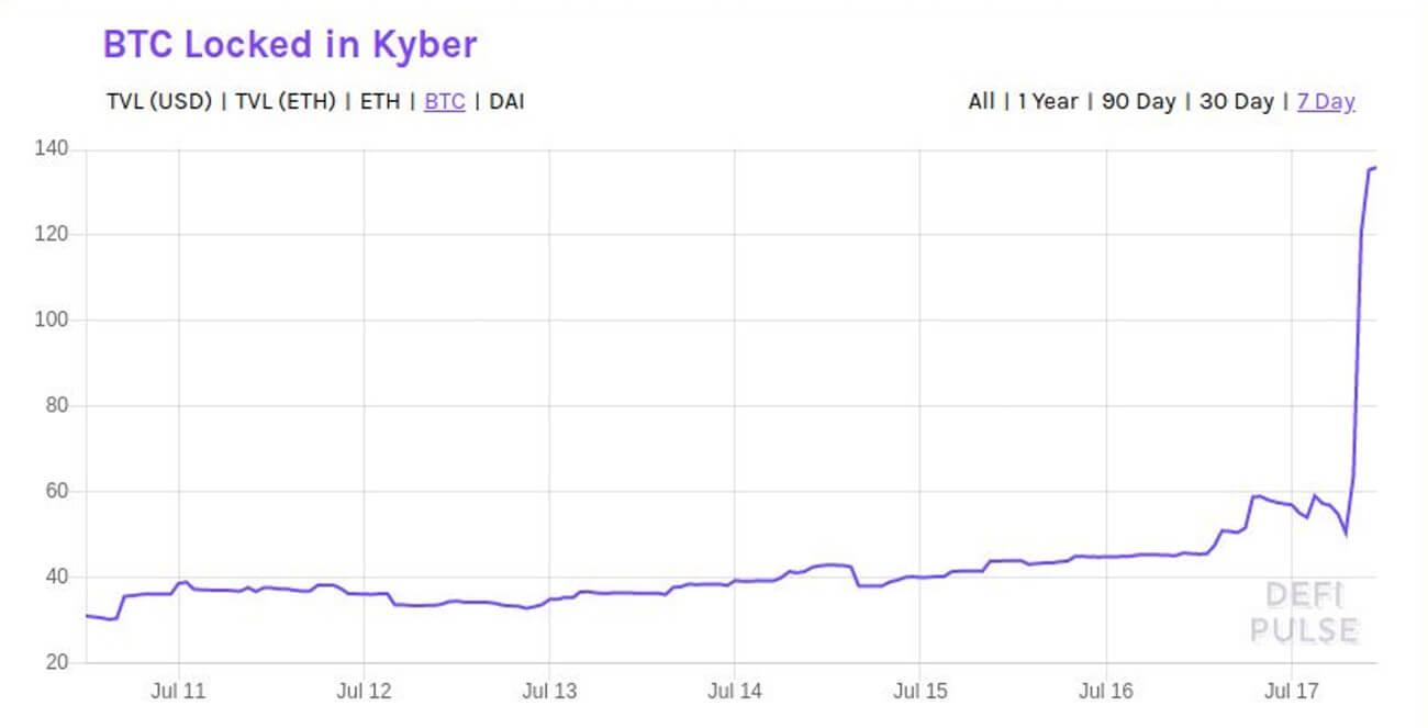 Bitcoin locked in Kyber