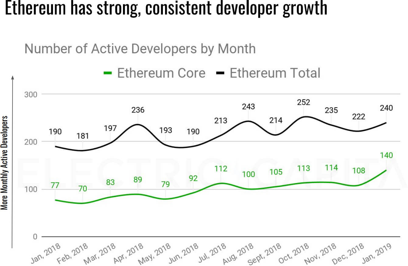 Ethereum user growth