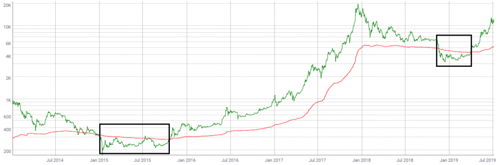 Realized BTC price to market BTC price chart by Coinmetrics