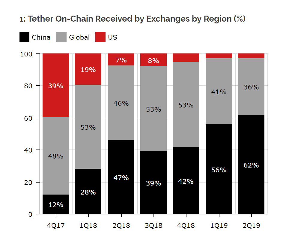 China accounted for most of the onchain volume of Tether, indicating interest in crypto including bitcoin