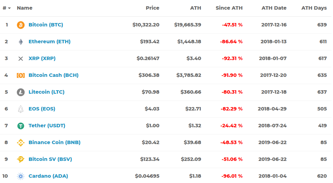 Most alternative crypto assets including Ethereum down by more than 80% against USD