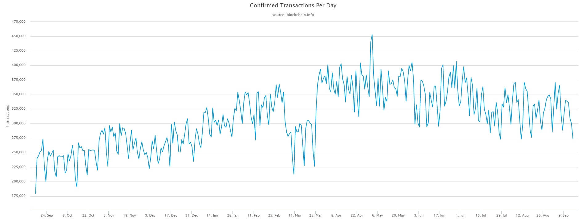 Total number of daily transactions on the Bitcoin network increased, indicating rise in cryptocurrency adoption