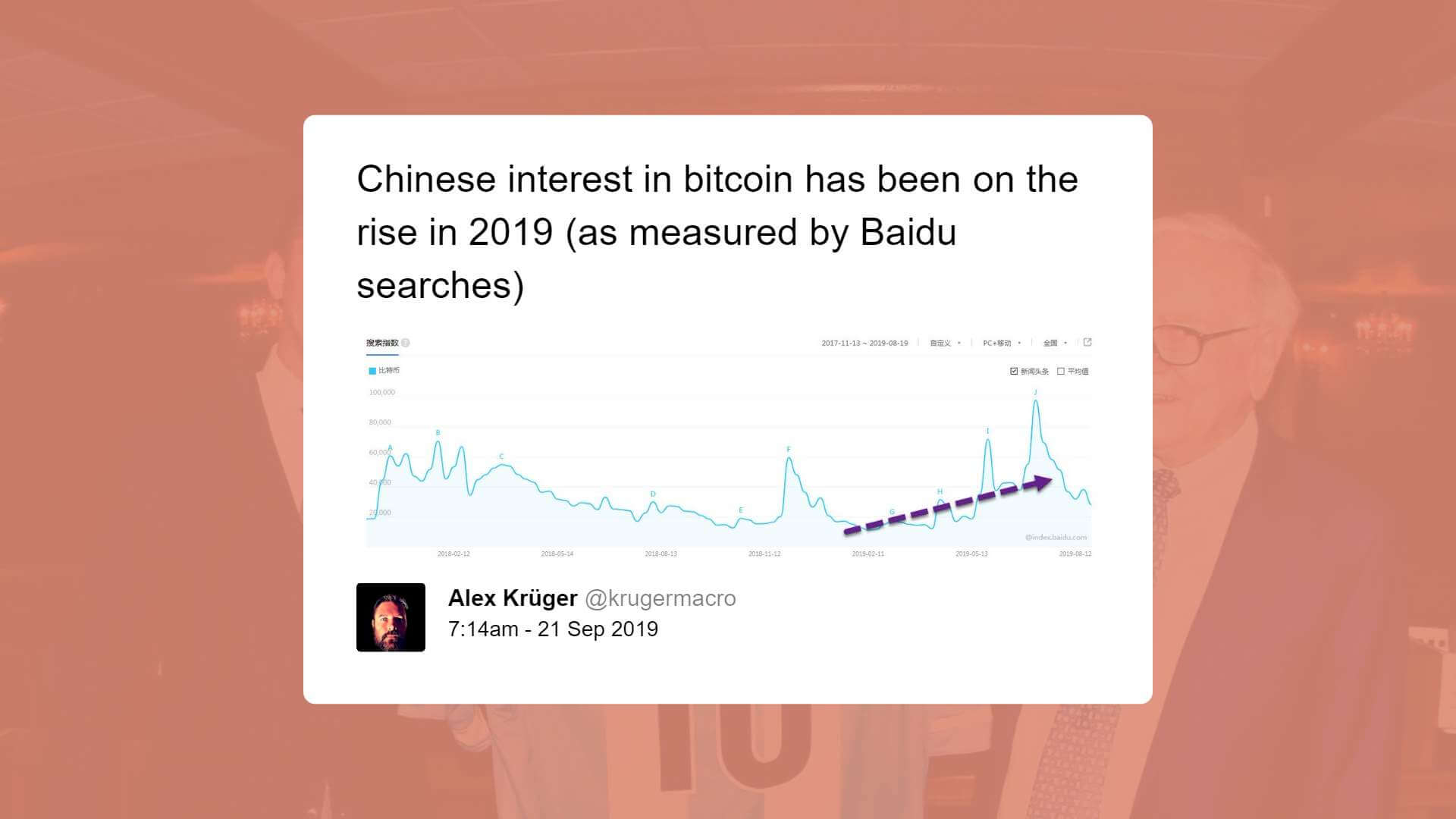 The popularity of bitcoin as a keyword on local search engies in China surged in 2019