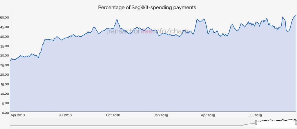 Bitcoin SegWit transactions