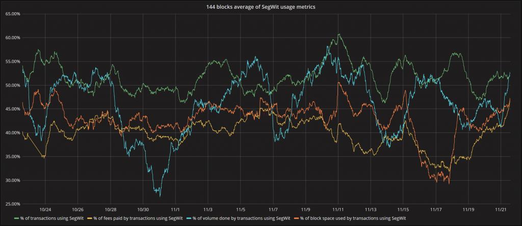SegWit usage charts
