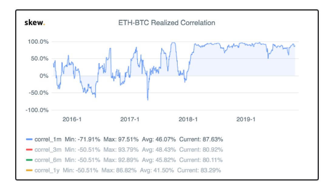 Bitcoin and Ethereum correlation