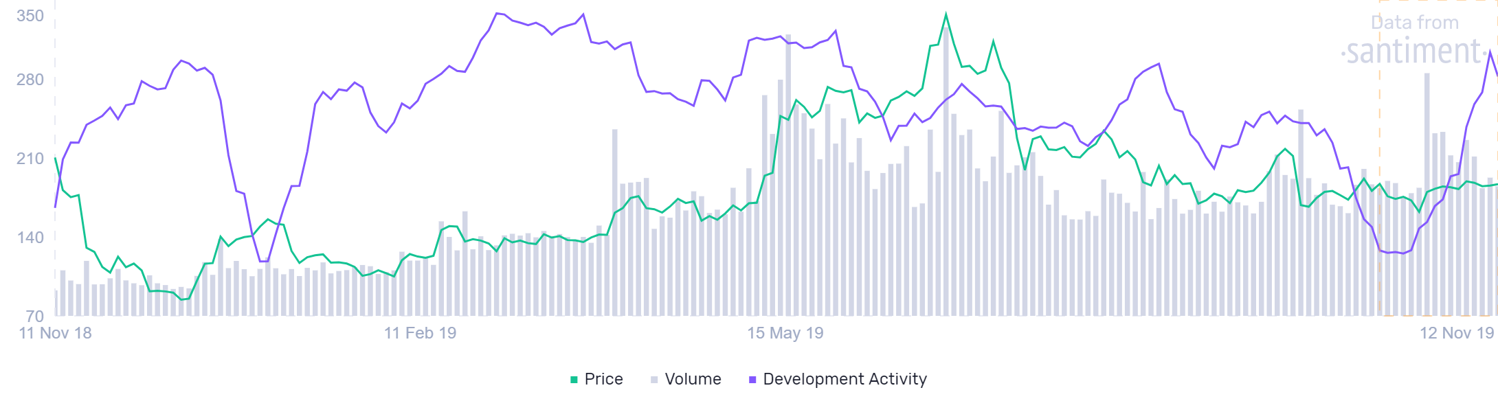 ethereum developer activity