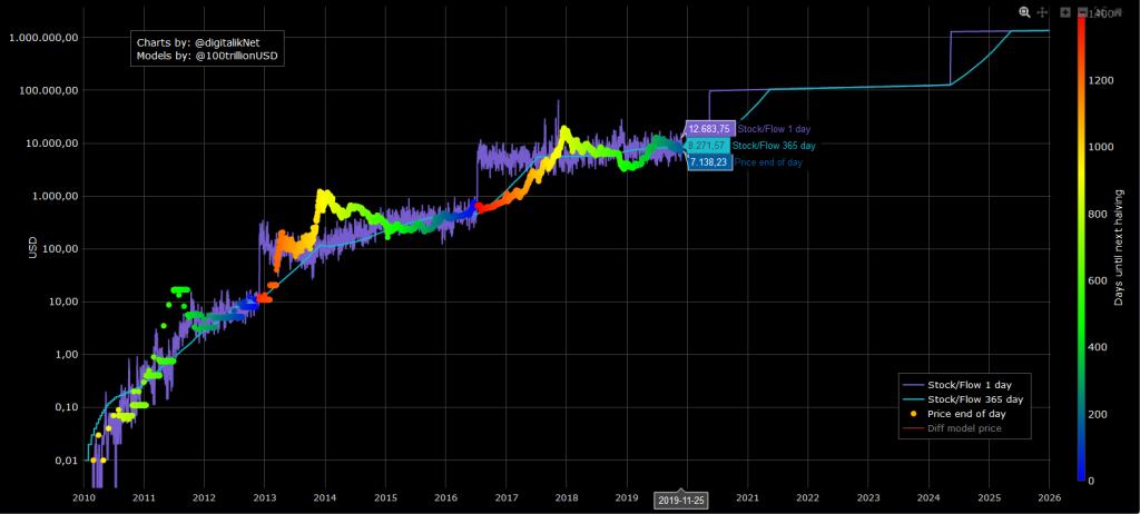 Long term chart of bitcoin