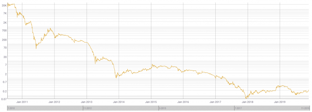 Chart about price of Gold in terms of Bitcoin