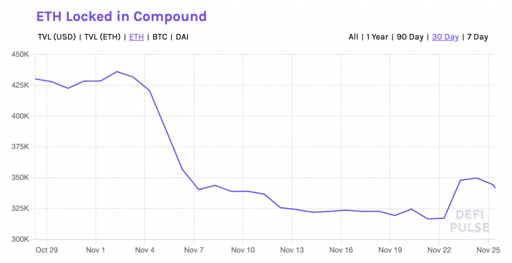 ETH locked in Compound