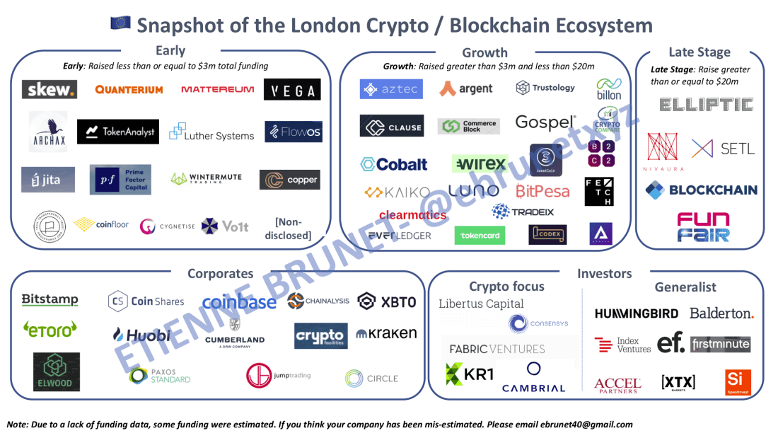 Blockchain Ecosystem in London, England