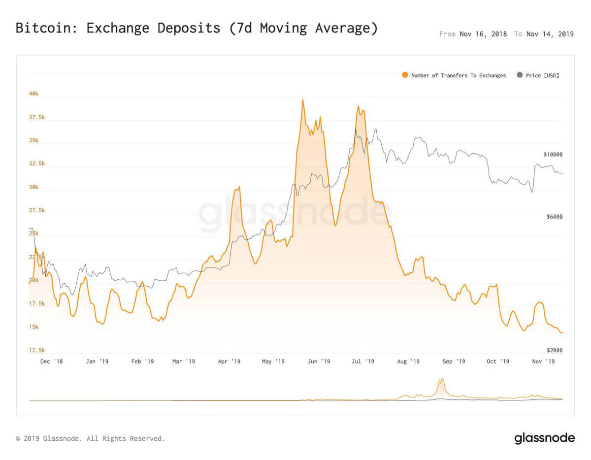 Bitcoin exchange deposits