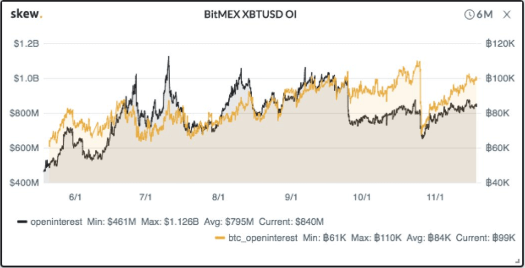 BitMEX XBTUSD Open Interest tends to top at psychological levels