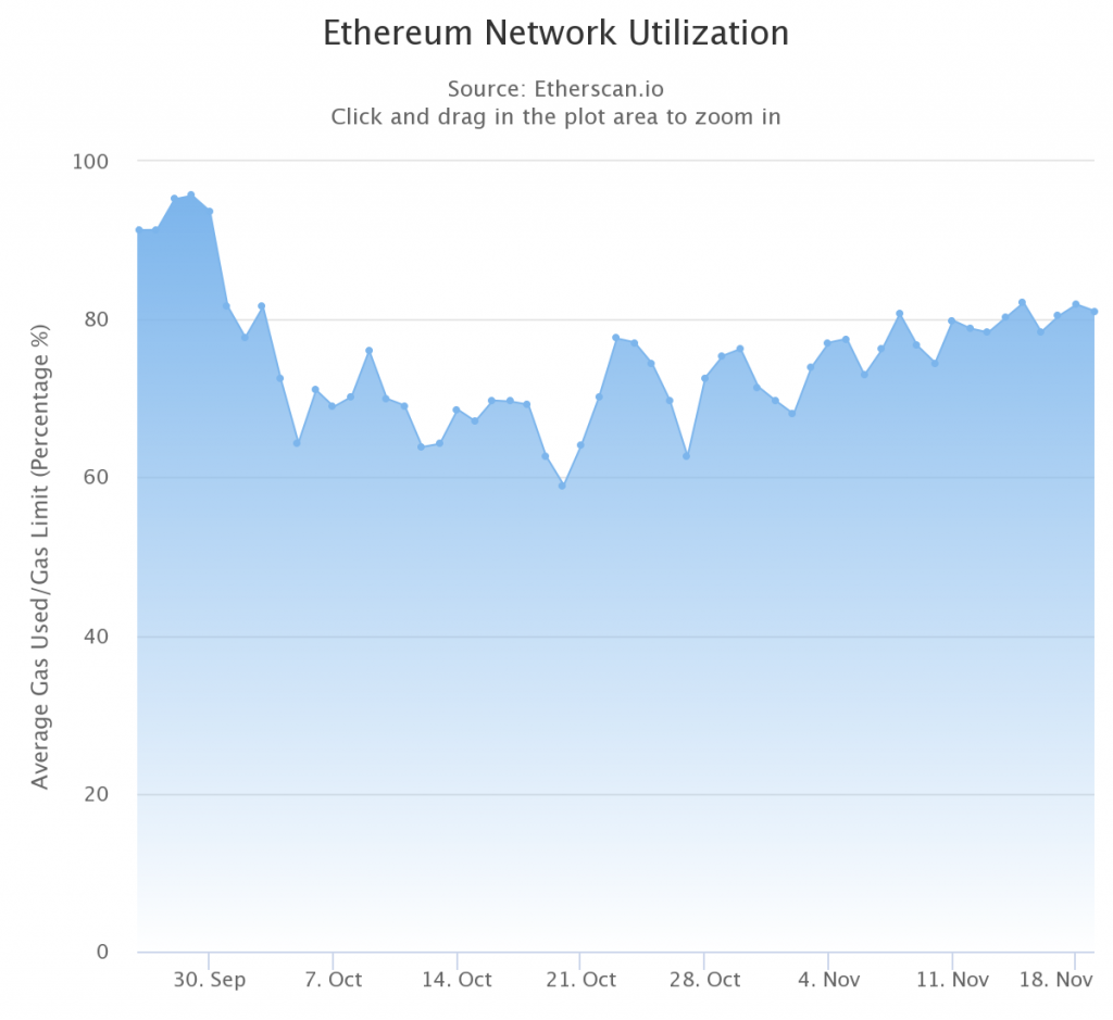 Ethereum Network Utilization chart