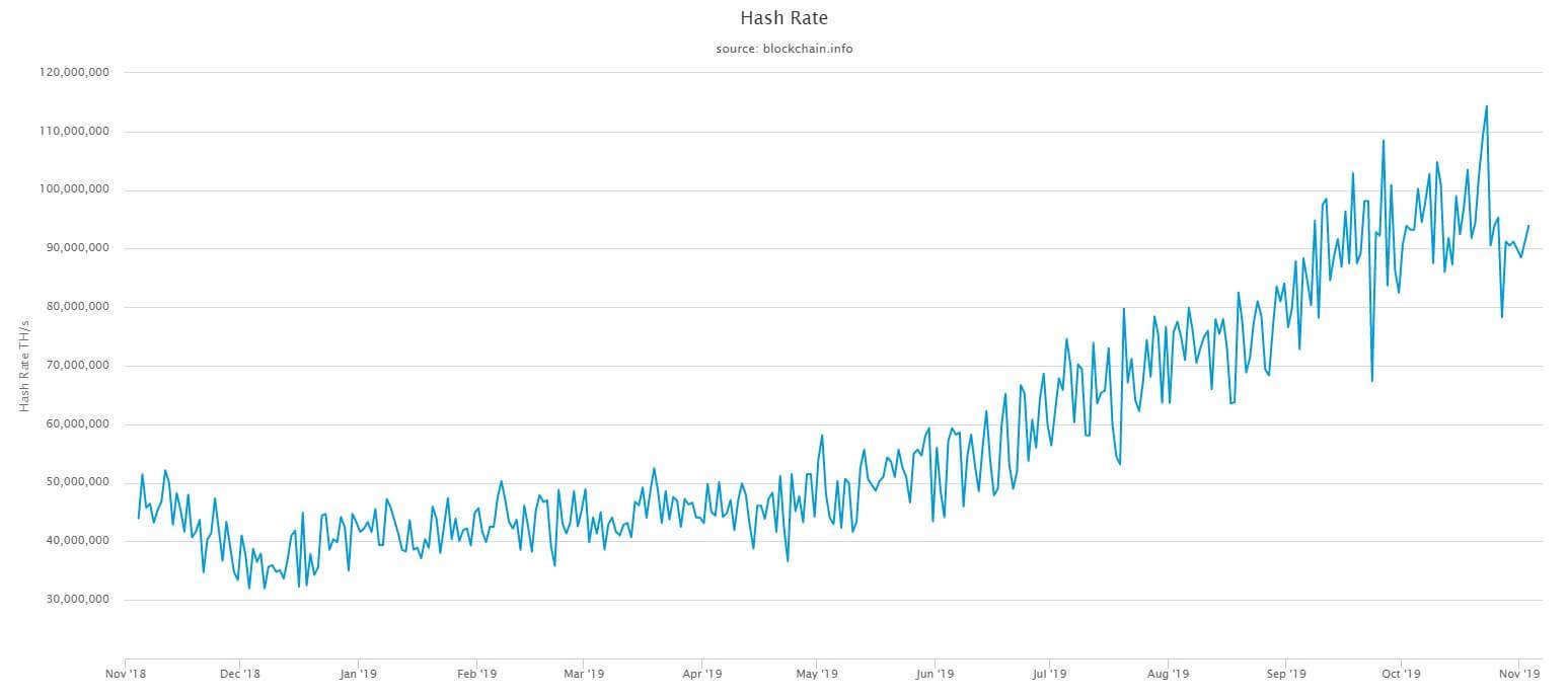 bitcoin ethereum hash rate