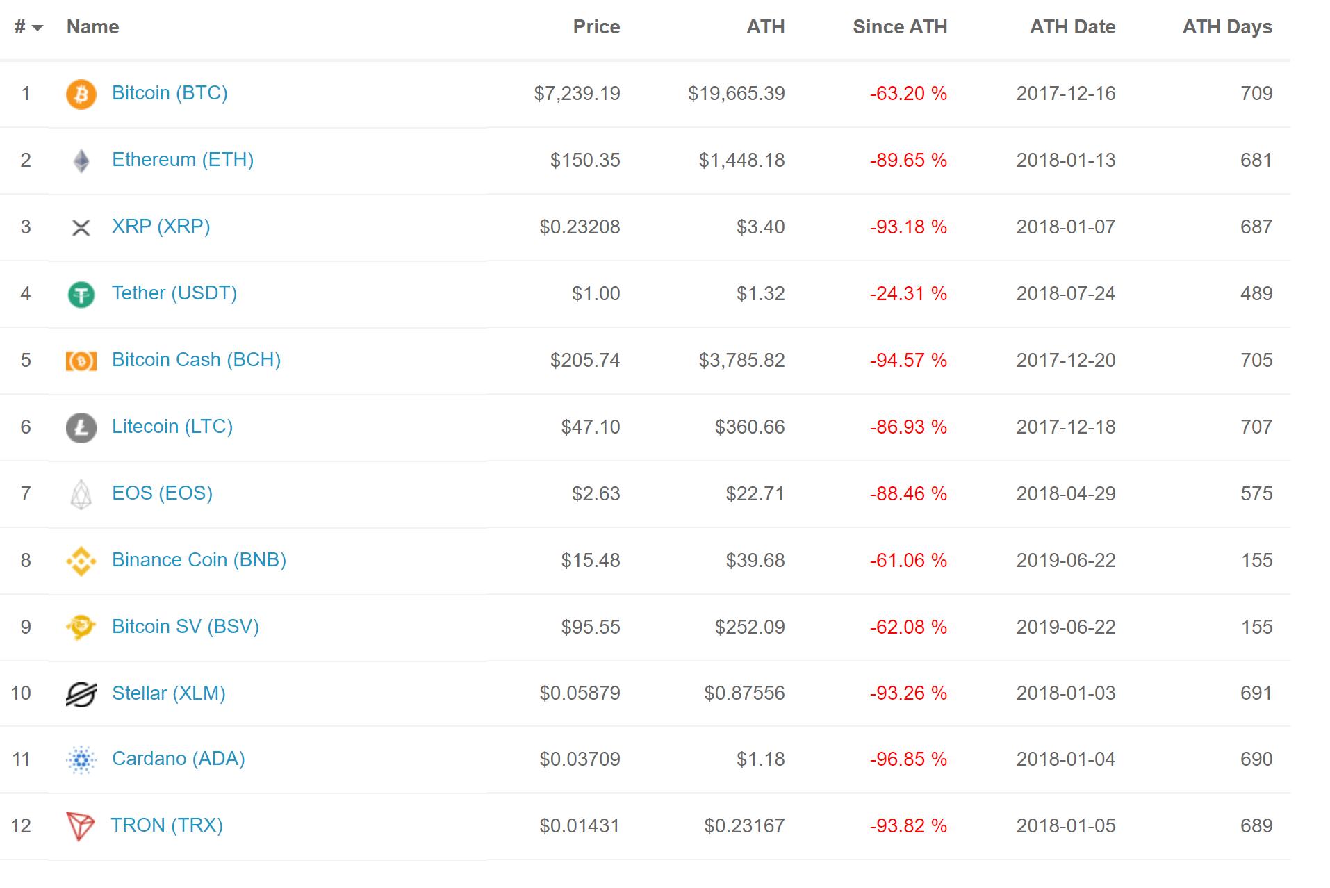 XRP, EOS, ADA price