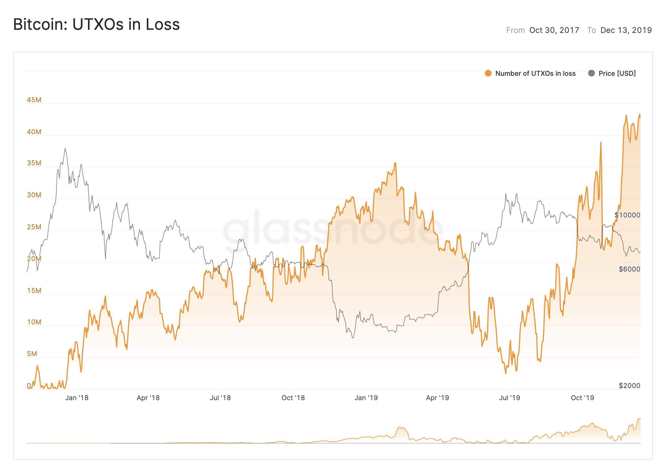 Bitcoin UTXOs in Loss