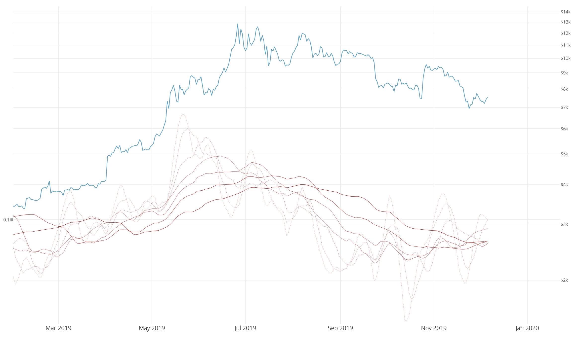 Bitcoin bullish momentum