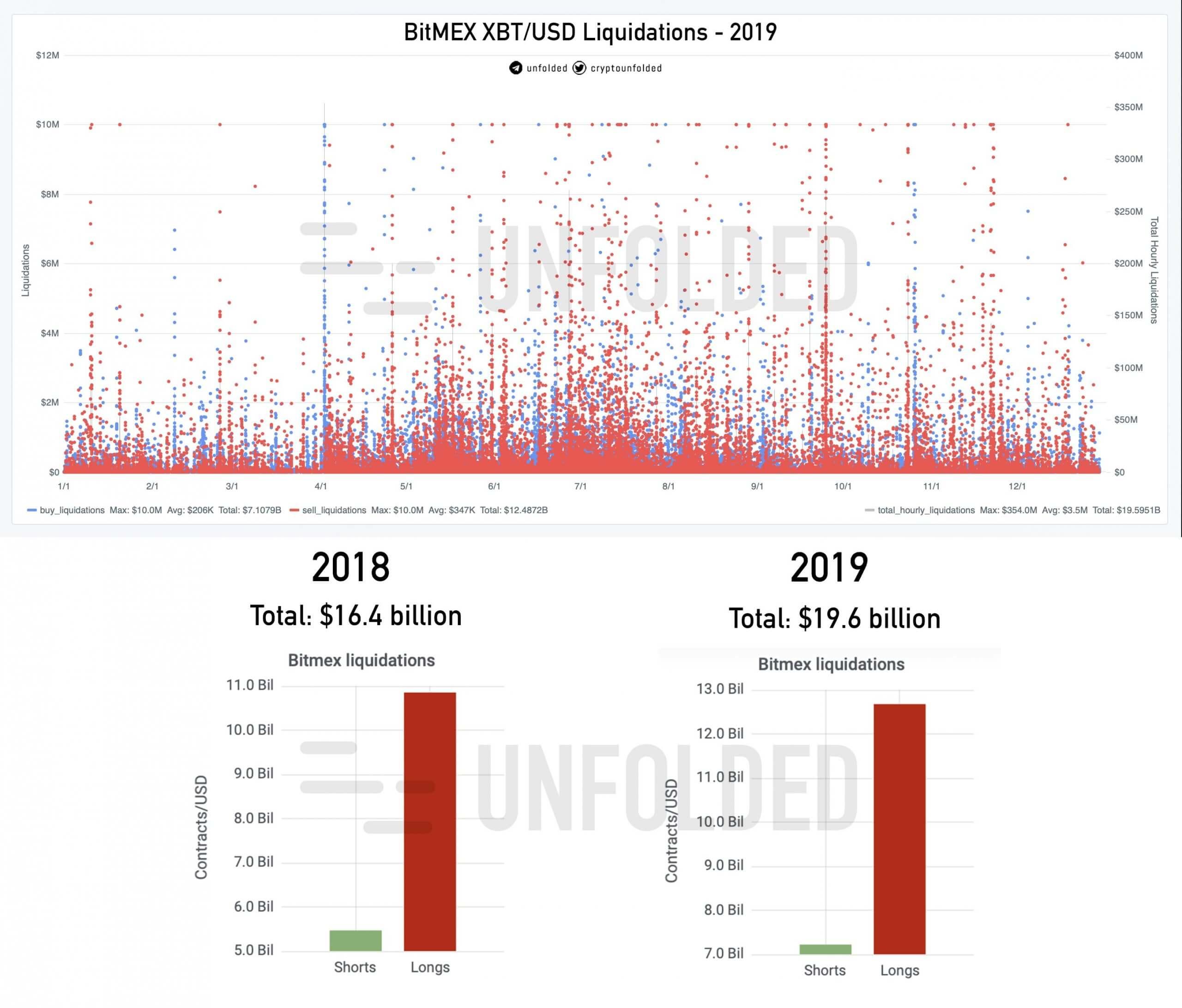 bitcoin liquidations