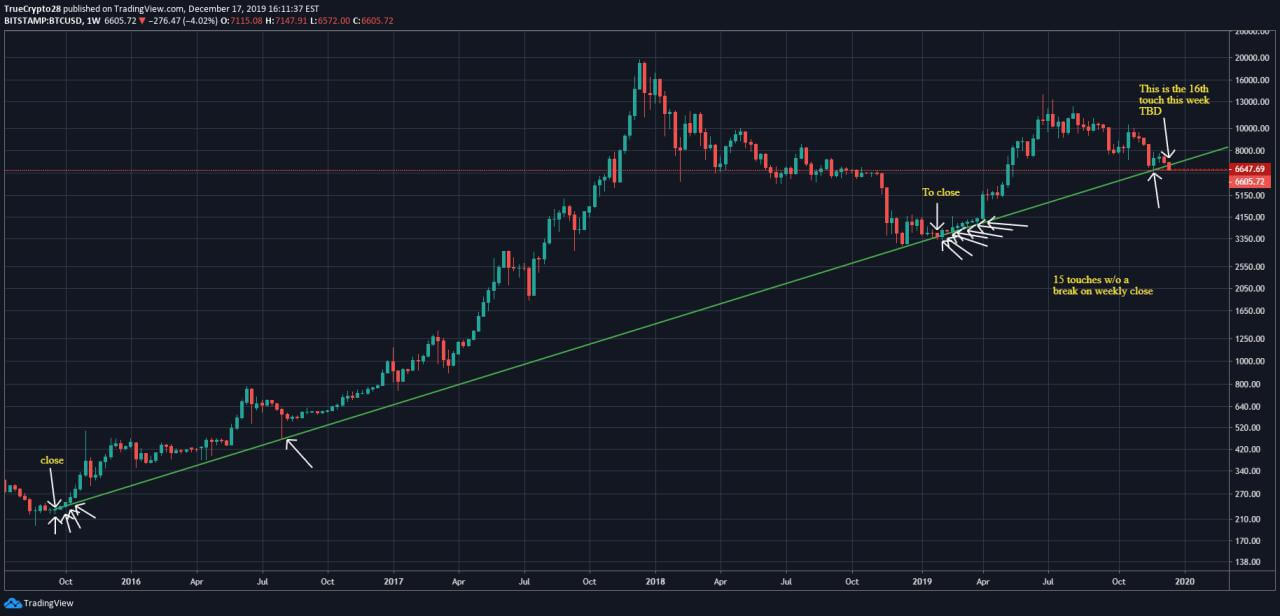 Bitcoin trend line