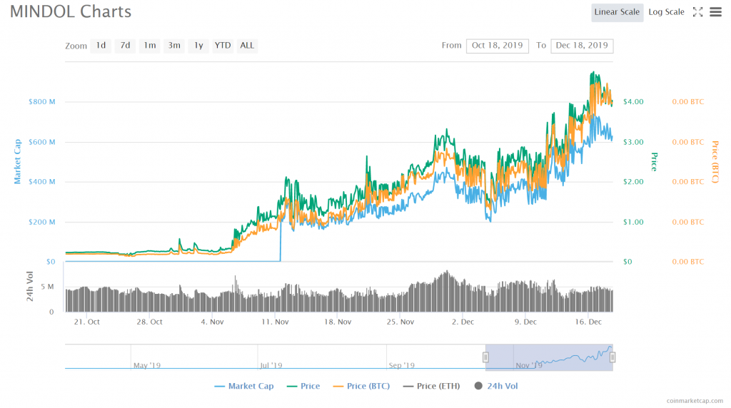 MINDOL (MIN) price chart by CoinMarketCap