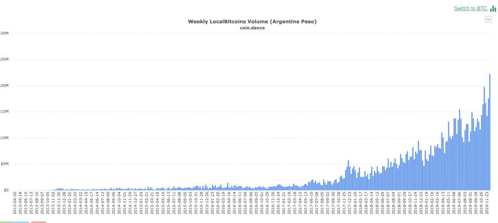 Local Bitcoins Volume (Argentina Peso)
