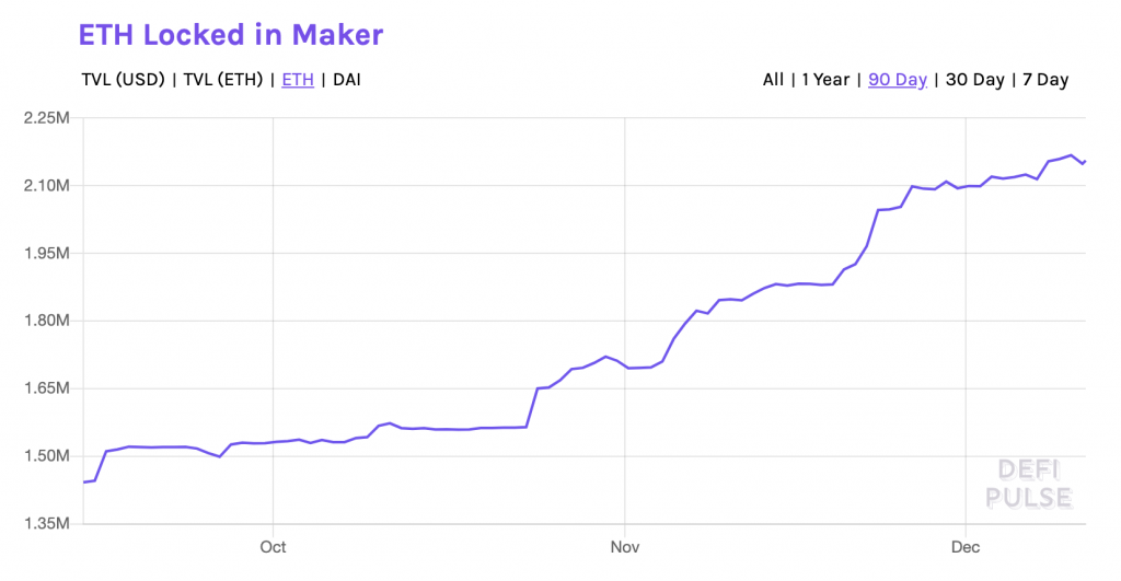 ETH locked in Maker - DeFi Pulse