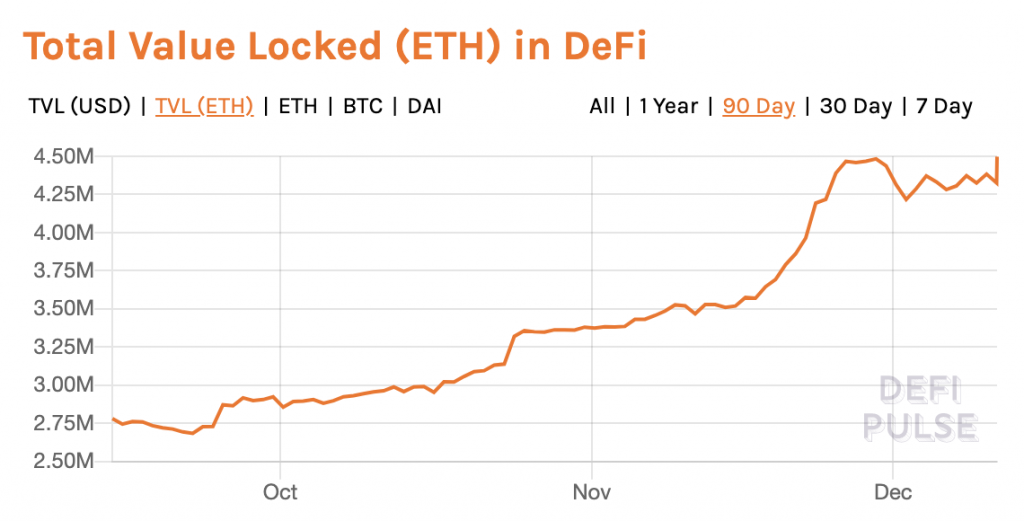 Total ETH locked in DeFi- Defi Pulse