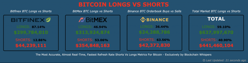 Bitcoin longs vs. Shorts