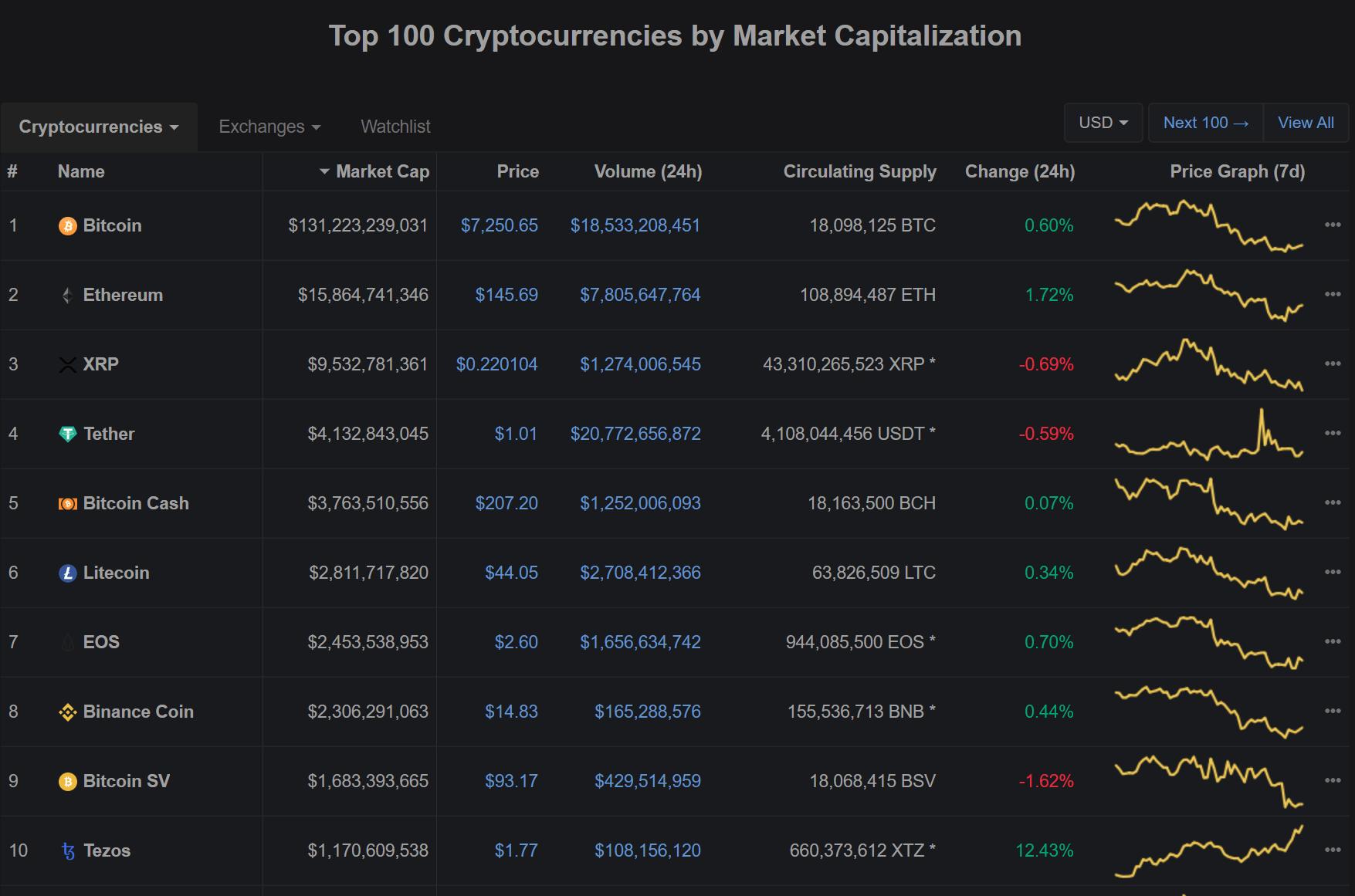 CoinMarketCap Top 100 cryptos