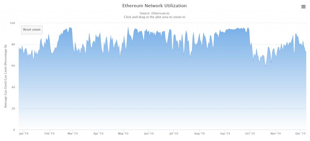 Ethereum Network Utilization chart