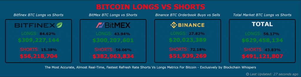 Bitcoin Longs vs. Shorts Positions