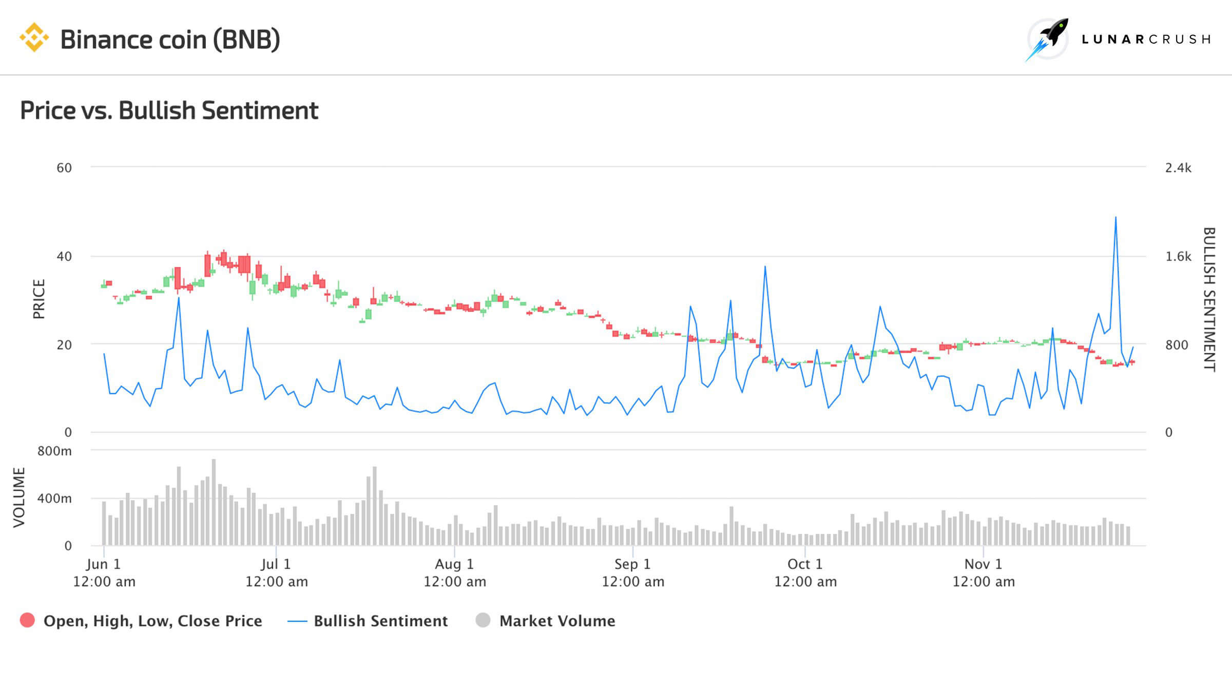 binance coin sentiment