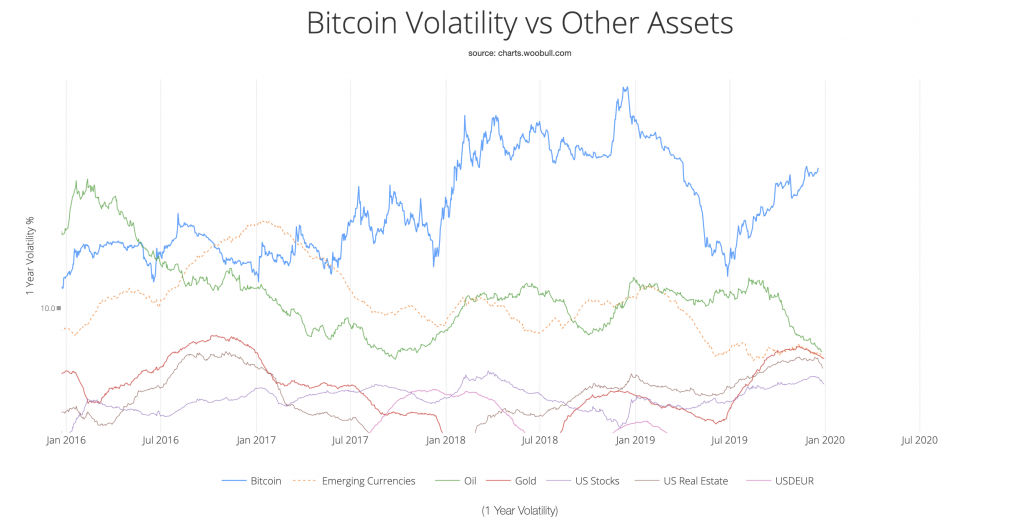 Bitcoin volatility vs. other assets