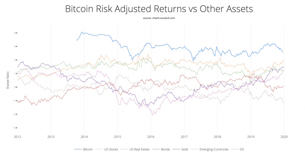 Bitcoin risk-adjusted return
