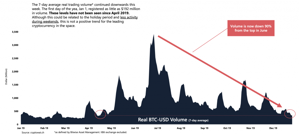 Real BTC-USD Volume