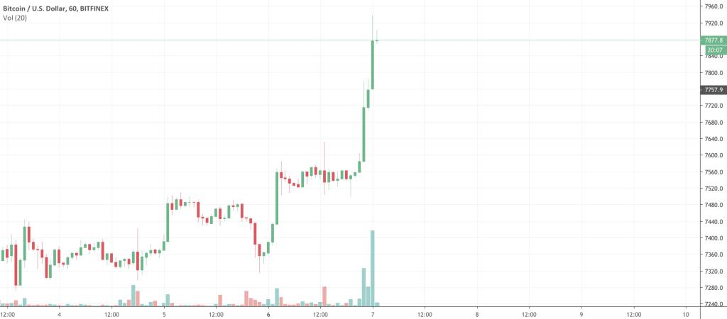 Bitcoin proce