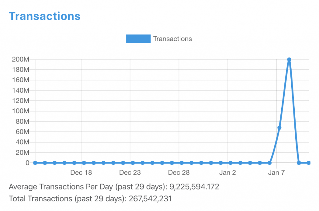 Dragonchain transactions