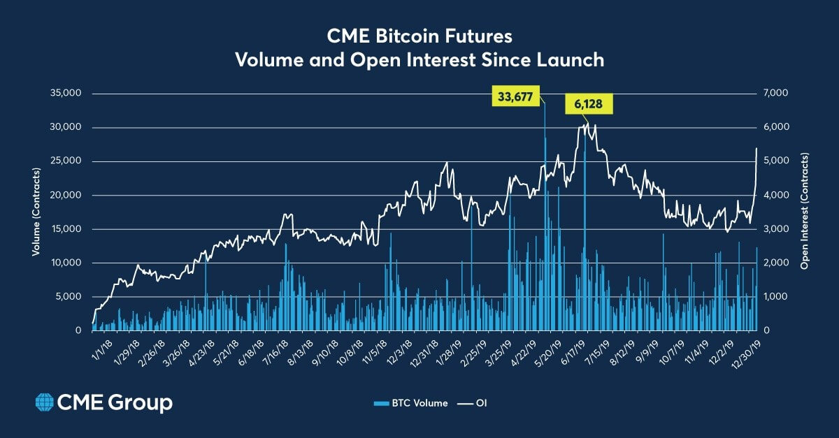 CME bitcoin derivatives open interest