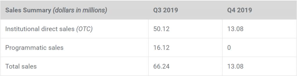 Ripple Quarter-to-Quarter XRP Sales