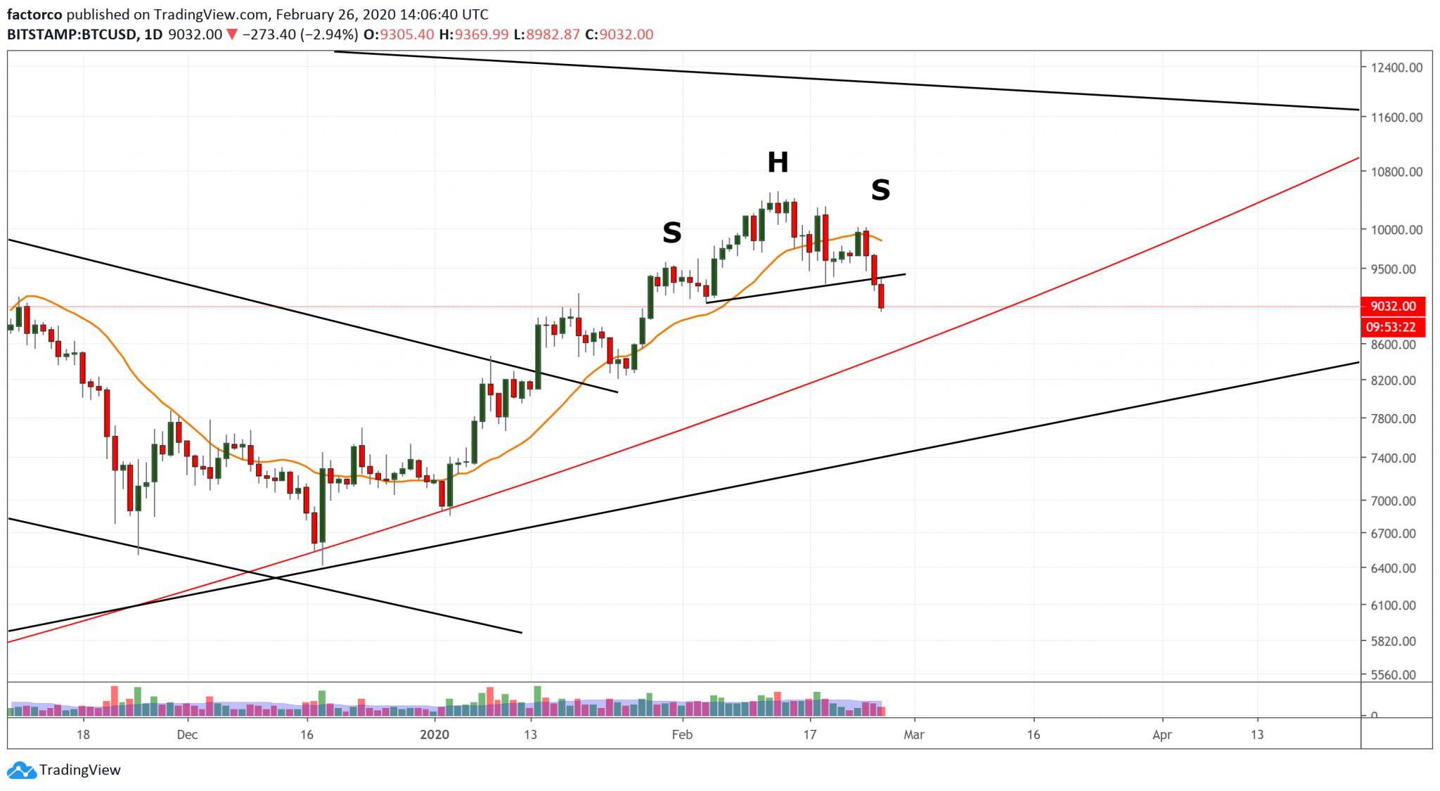 Bitcoin in precarious position as Dow Jones enters correction territory on Coronavirus fears