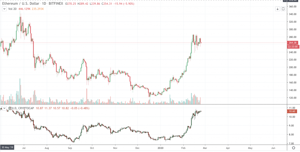 ETHUSD vs. dominance