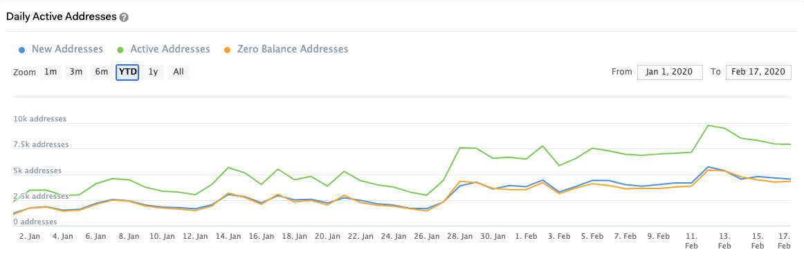 Graph showing the number of daily active addresses for the Cardano network since Jan. 1, 2020